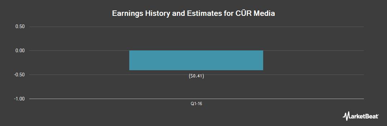 Earnings by Quarter for CUR Media (OTCMKTS:CURM)