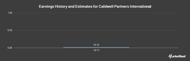 Earnings by Quarter for Caldwell Partners (OTCMKTS:CWLPF)
