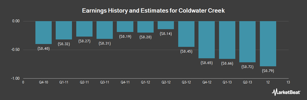 Earnings by Quarter for Coldwater Creek (OTCMKTS:CWTRQ)