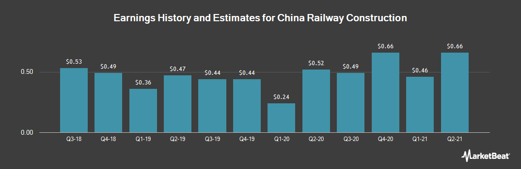 Earnings by Quarter for China Railway Construction (OTCMKTS:CWYCY)