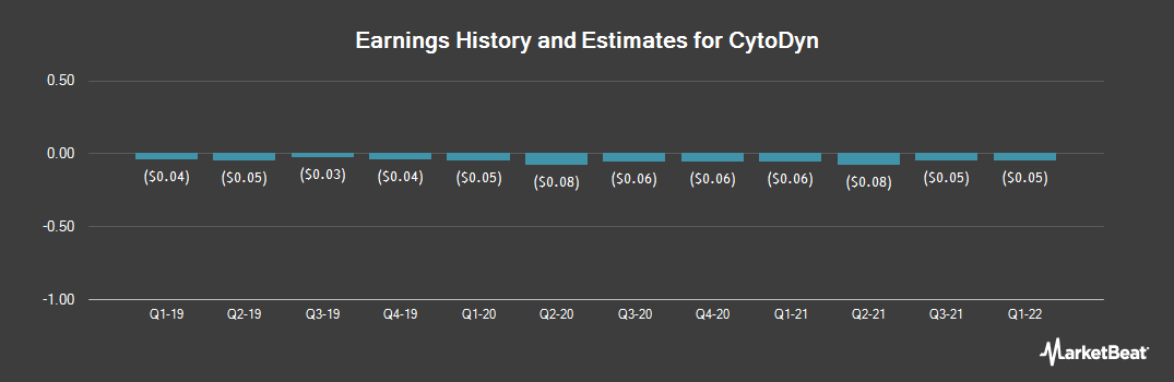Earnings by Quarter for CytoDyn (OTCMKTS:CYDY)
