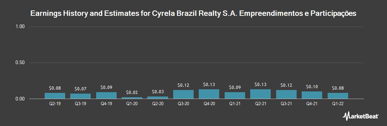 Earnings by Quarter for CYRELA BRAZIL R/S (OTCMKTS:CYRBY)
