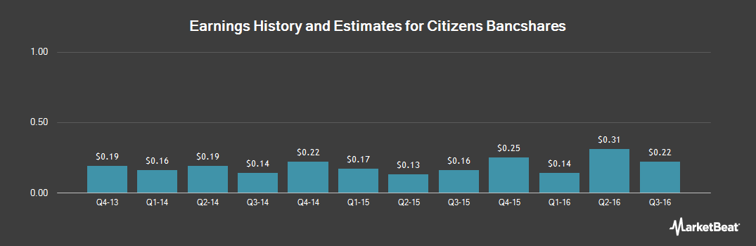 Earnings by Quarter for Citizens Bancshares Co. (GA) (OTCMKTS:CZBS)