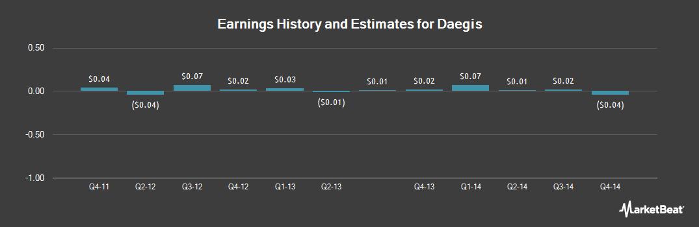 Earnings by Quarter for Daegis (OTCMKTS:DAEG)