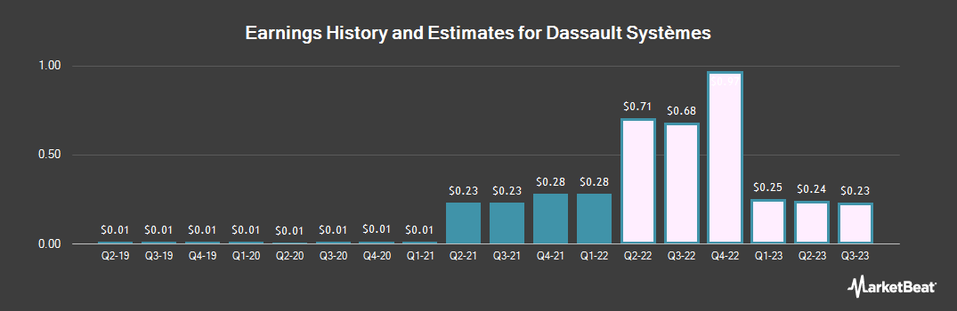 Earnings by Quarter for Dassault Systemes SA (OTCMKTS:DASTY)