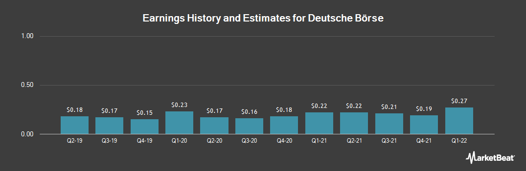 Earnings by Quarter for Deutsche Boerse (OTCMKTS:DBOEY)
