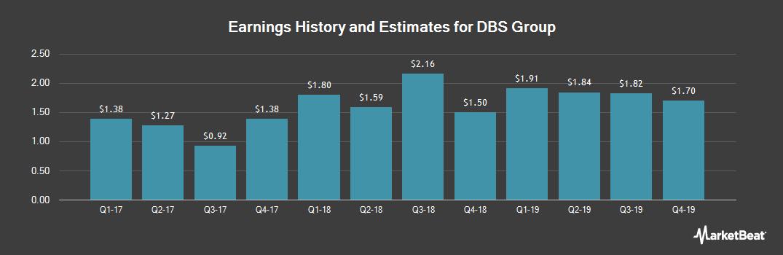 Earnings by Quarter for DBS Group Holdings Ltd (OTCMKTS:DBSDY)