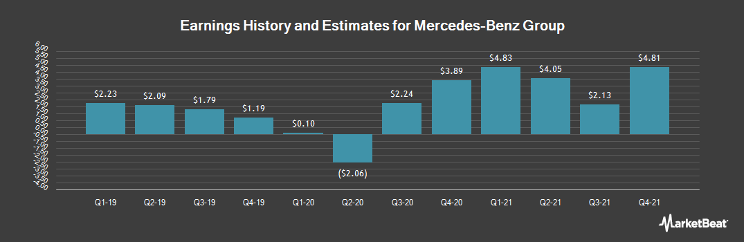 Earnings by Quarter for Daimler AG (OTCMKTS:DDAIF)