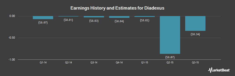 Earnings by Quarter for diaDexus (OTCMKTS:DDXS)