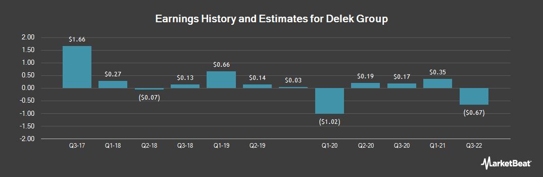 Earnings by Quarter for Delek Group (OTCMKTS:DGRLY)