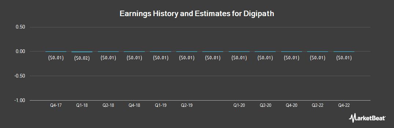 Earnings by Quarter for Digipath (OTCMKTS:DIGP)