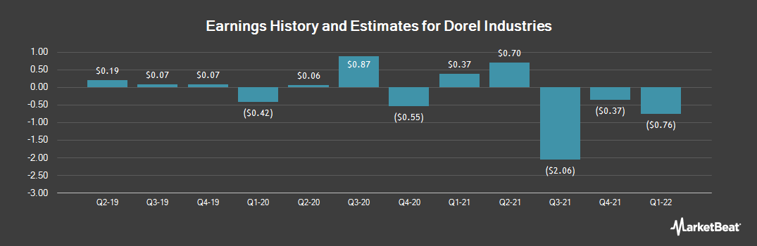 Earnings by Quarter for Dorel Industries (OTCMKTS:DIIBF)