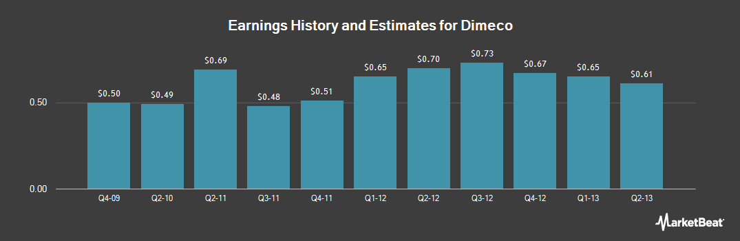 Earnings by Quarter for Dimeco (OTCMKTS:DIMC)