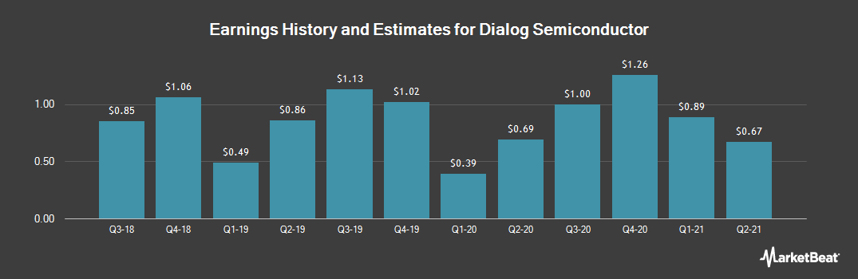 Earnings by Quarter for Dialog Semiconduct (OTCMKTS:DLGNF)