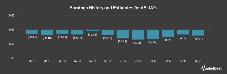 Earnings by Quarter for dELiA*s (OTCMKTS:DLIAQ)