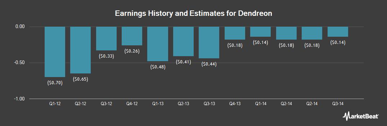 Earnings by Quarter for Dendreon (OTCMKTS:DNDNQ)