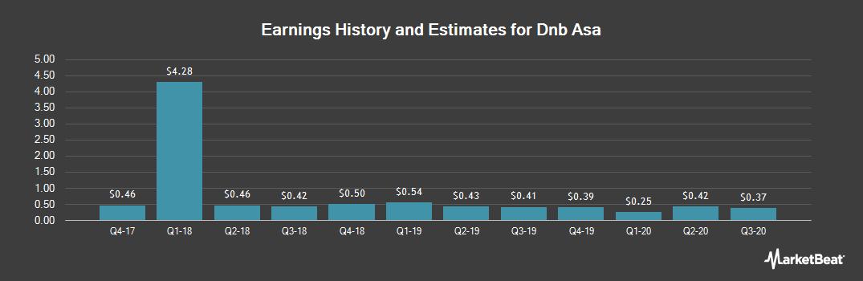Earnings by Quarter for DnB Nor ASA (OTCMKTS:DNHBY)