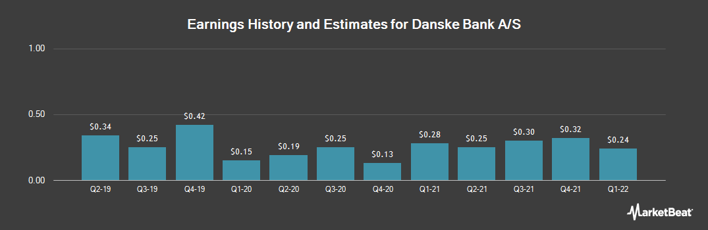 Earnings by Quarter for Danske Bank As (OTCMKTS:DNKEY)