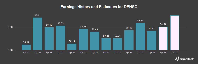 Earnings by Quarter for Denso (OTCMKTS:DNZOY)