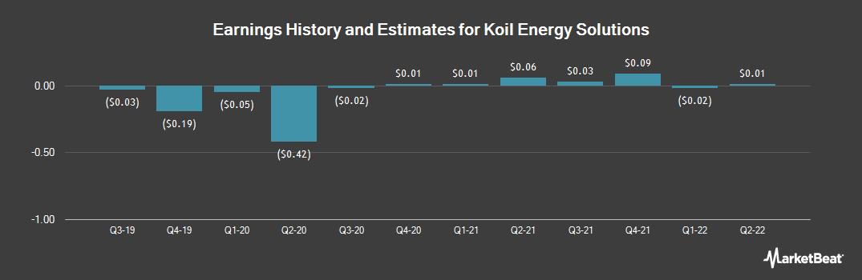 Earnings by Quarter for Deep Down (OTCMKTS:DPDW)