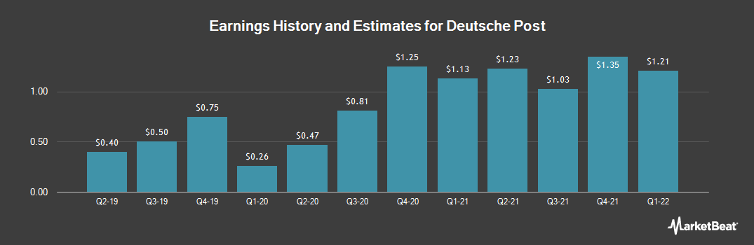 Earnings by Quarter for Deutsche Post AG (OTCMKTS:DPSGY)