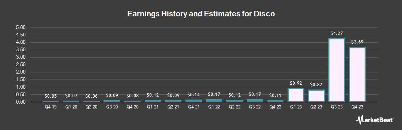 Earnings by Quarter for Disco (OTCMKTS:DSCSY)