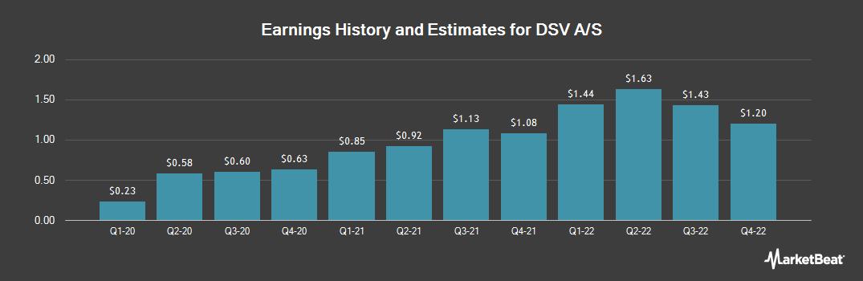 Earnings by Quarter for DSV (OTCMKTS:DSDVY)