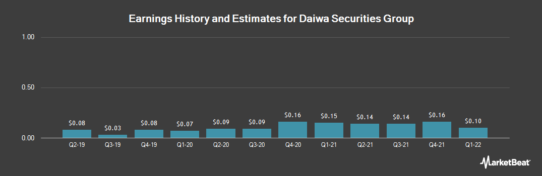Earnings by Quarter for Daiwa Securities Group (OTCMKTS:DSEEY)