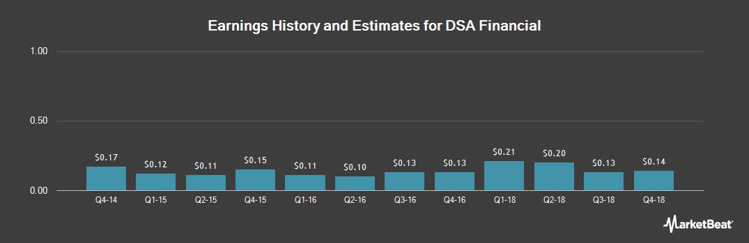Earnings by Quarter for Dsa Financial (OTCMKTS:DSFN)