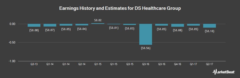 Earnings by Quarter for DS Healthcare Group (OTCMKTS:DSKX)