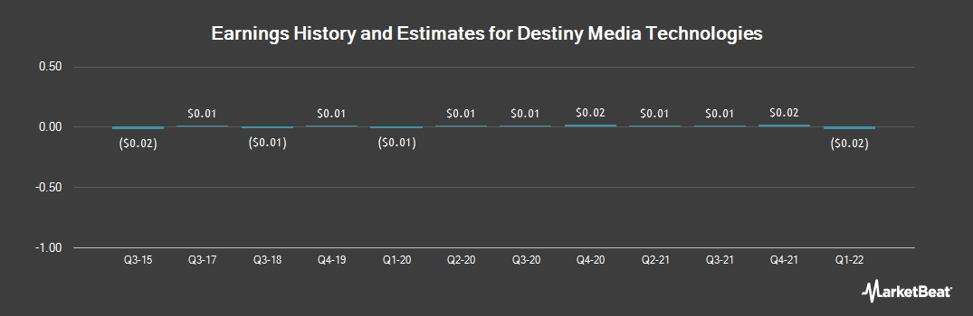 Earnings by Quarter for Destiny Media Technologies (OTCMKTS:DSNY)