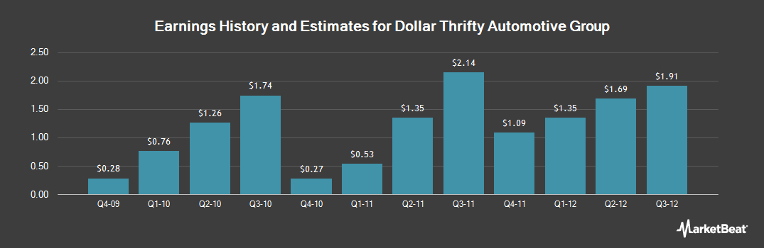 Earnings by Quarter for Dollar Thrifty Automotive Group (OTCMKTS:DTGF)