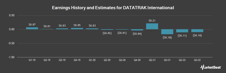 Earnings by Quarter for DATATRAK International (OTCMKTS:DTRK)