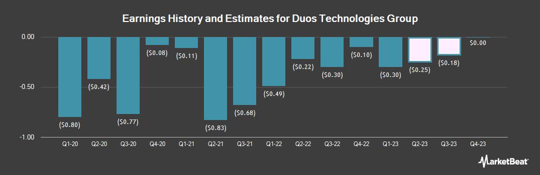 Earnings by Quarter for Duos Technologies Group (OTCMKTS:DUOT)