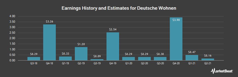 Earnings by Quarter for Deutsche Wohnen (OTCMKTS:DWHHF)