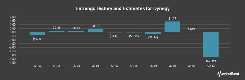 Earnings by Quarter for Dynegy (OTCMKTS:DYNIQ)