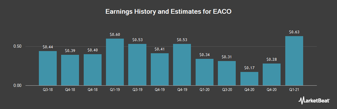 Earnings by Quarter for EACO Corp. (OTCMKTS:EACO)