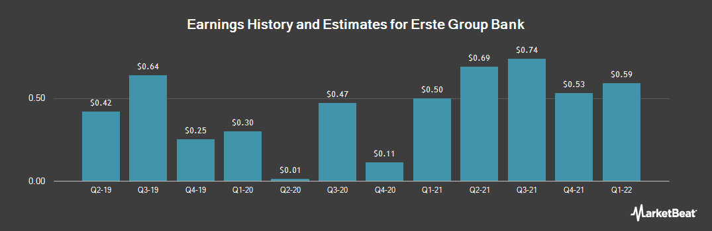 Earnings by Quarter for Erste Group Bank AG (OTCMKTS:EBKDY)
