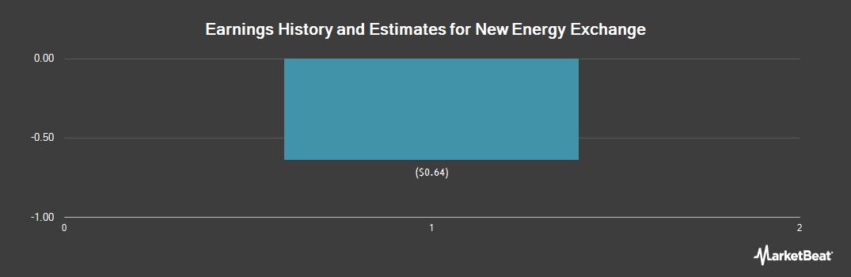 Earnings by Quarter for New Energy Exchange (OTCMKTS:EBODF)