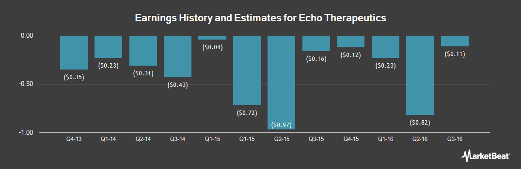 Earnings by Quarter for Echo Therapeutics (OTCMKTS:ECTE)