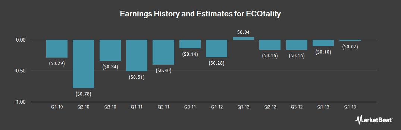 Earnings by Quarter for ECOtality (OTCMKTS:ECTYQ)