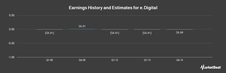 Earnings by Quarter for e.Digital (OTCMKTS:EDIG)