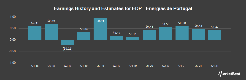 Earnings by Quarter for Energias de Portugal (OTCMKTS:EDPFY)