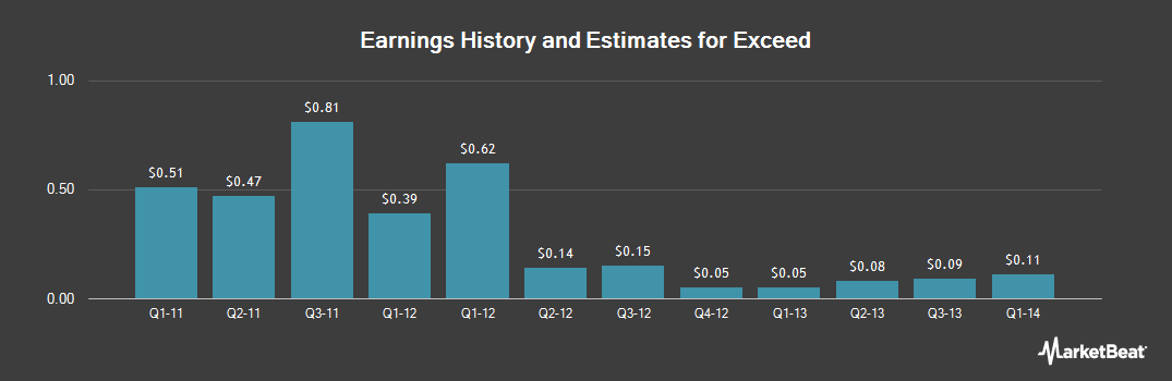 Earnings by Quarter for Exceed (OTCMKTS:EDSFF)