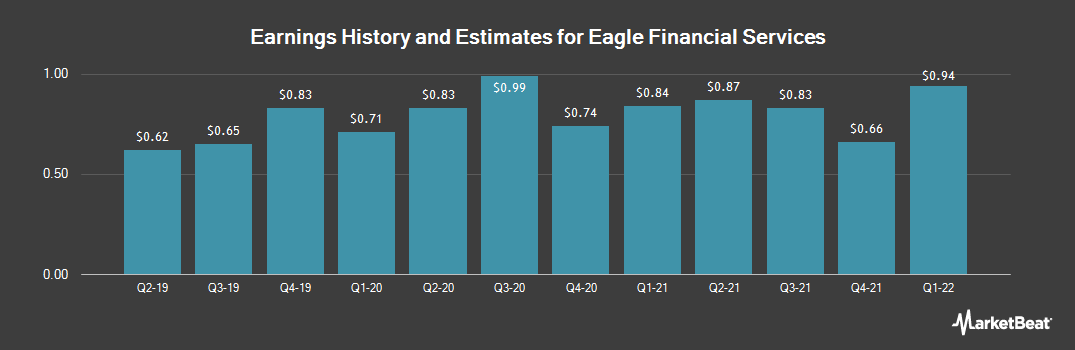 Earnings by Quarter for Eagle Financial Services (OTCMKTS:EFSI)