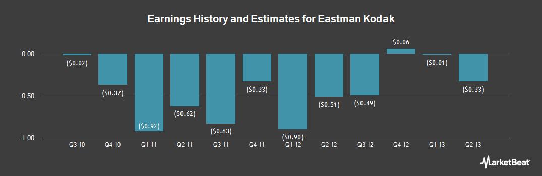 Earnings by Quarter for Eastman Kodak (OTCMKTS:EKDKQ)