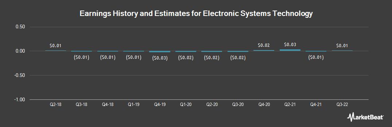 Earnings by Quarter for Electronic Systems Technology (OTCMKTS:ELST)