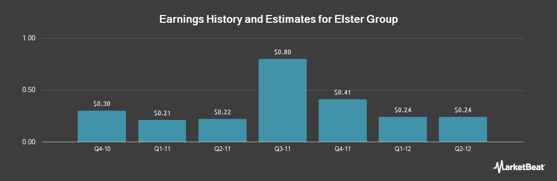 Earnings by Quarter for Elster Group (OTCMKTS:ELTTY)