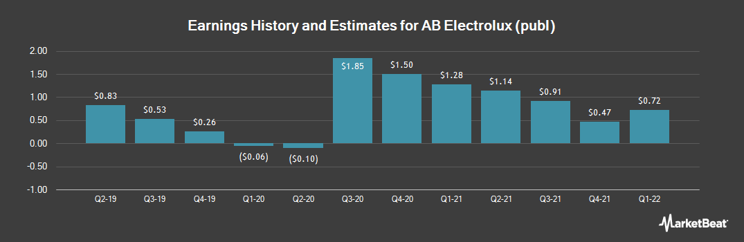 Earnings by Quarter for Electrolux (OTCMKTS:ELUXY)