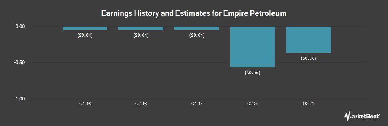 Earnings by Quarter for Empire Petroleum (OTCMKTS:EMPR)